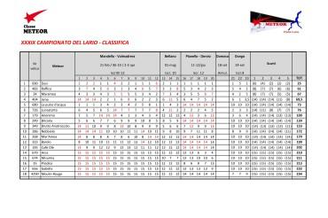 Campionato Meteor del Lario: ancora Sissi